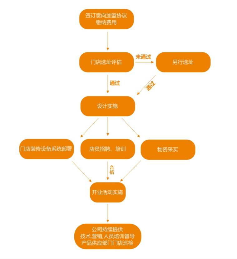 加盟流程图.png